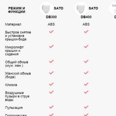 Сравнительная таблица крышек биде SATO